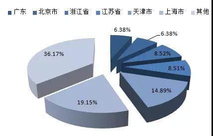中国融资租赁市场快速增长,中小企业对设备及机械的大量需求成主因!