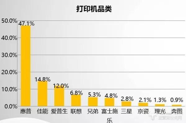 爱普生打印机在中国市场占有率仅惠普四分之一?