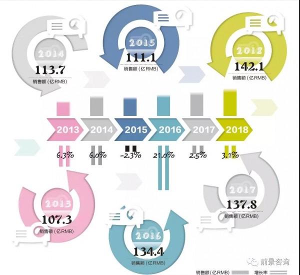 2018 年,中国投影机市场规模预计超过140 亿